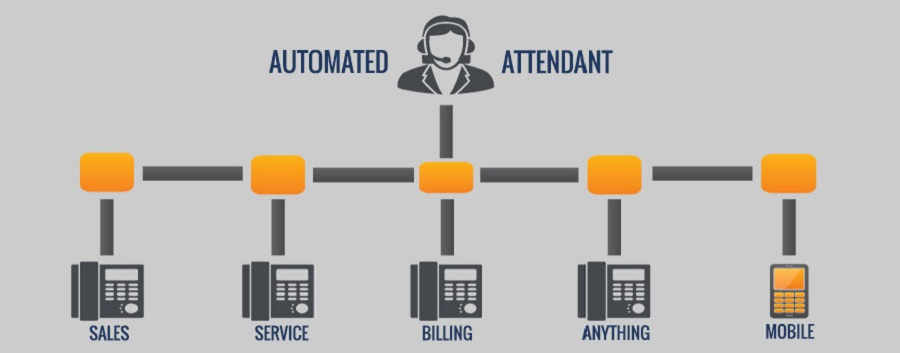 What Is Auto Attendant And How Can It Help Your Business